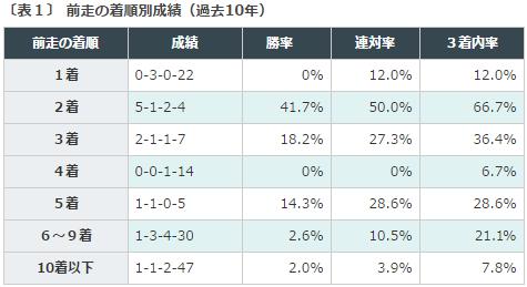 福島牝馬S2016データ分析1前走好走馬
