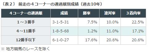 福島牝馬S2016データ分析2前走4コーナー通貨順位