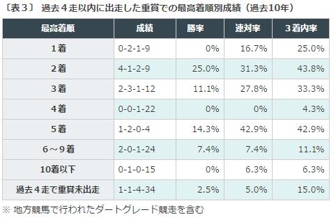 福島牝馬S2016データ分析3重賞好走