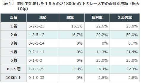 読売マイラーズC2016データ分析1芝1800m以下のレースでの着順別成績
