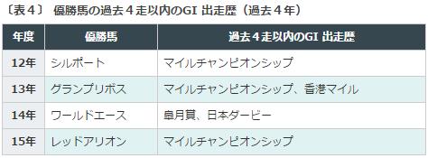 読売マイラーズC2016データ分析4G1出走暦