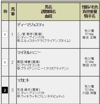 【東京優駿(日本ダービー)2016】枠順発表|ディーマジェスティ2冠達成か?!1枠1番ゲット!!