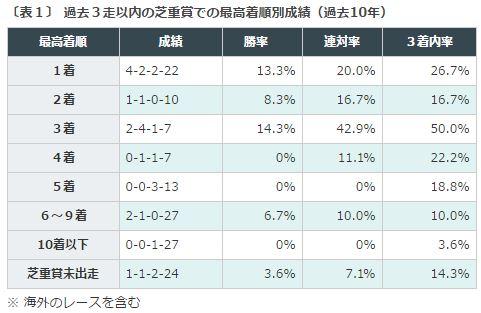 京王杯SC2016データ分析1重賞成績