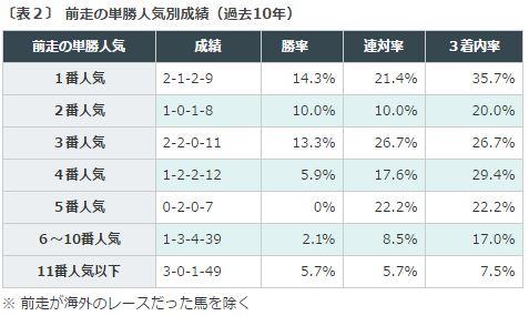 京王杯SC2016データ分析2前走人気