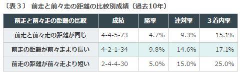京王杯SC2016データ分析3前走前々走距離