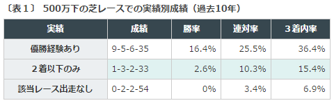 京都新聞杯2016データ分析1500万下勝利