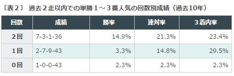 京都新聞杯2016データ分析2単勝人気