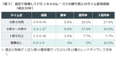 京都新聞杯2016データ分析3敗戦タイム差