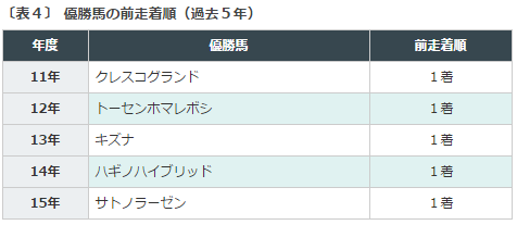 京都新聞杯2016データ分析4前走1着馬