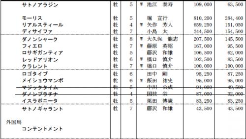 安田記念2016特別登録