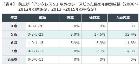 平安S2016データ分析3馬齢+アンタレスS