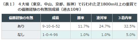 東京優駿日本ダービー2016データ分析1重賞ウイナー