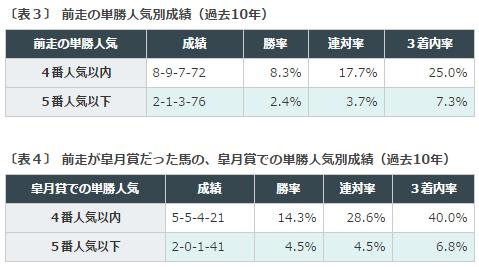 東京優駿日本ダービー2016データ分析2前走単勝人気