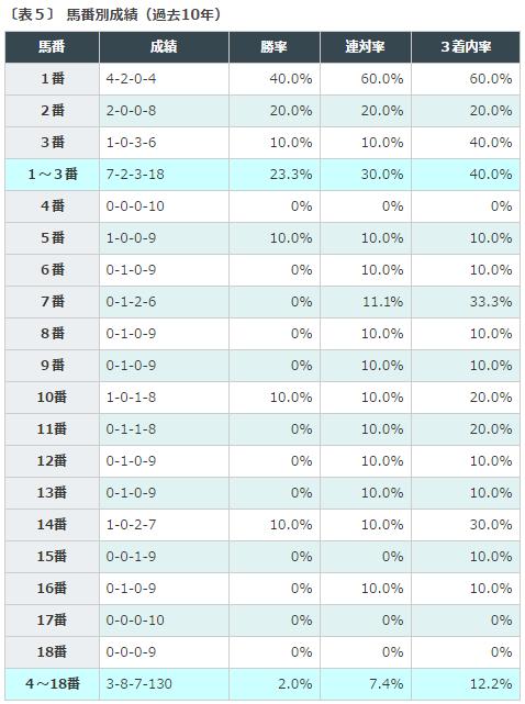 東京優駿日本ダービー2016データ分析3枠の有利不利
