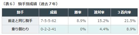 東京優駿日本ダービー2016データ分析4乗り替り