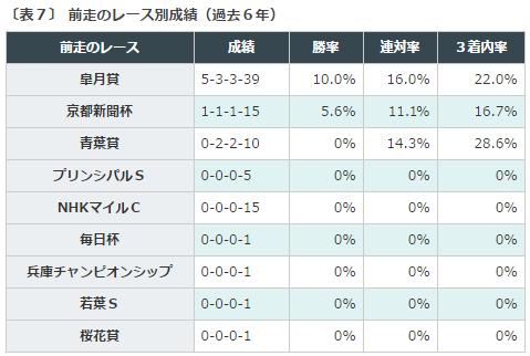 東京優駿日本ダービー2016データ分析5前哨戦