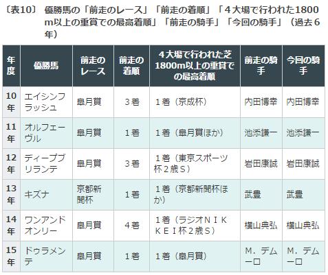 東京優駿日本ダービー2016データ分析7勝ち馬の女権