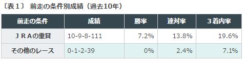 NHKマイルカップ2016データ分析1前走重賞