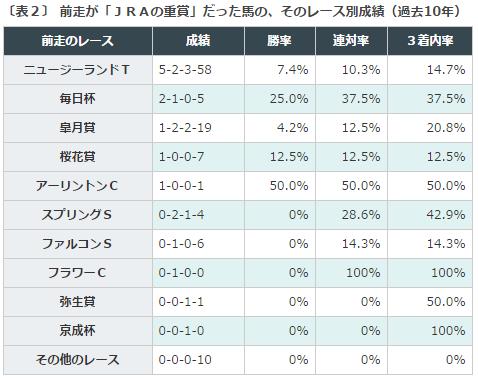 NHKマイルカップ2016データ分析2重賞内訳