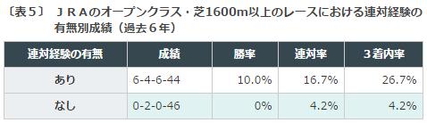 NHKマイルカップ2016データ分析3マイル優勝実績あり