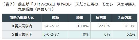 NHKマイルカップ2016データ分析5前走人気