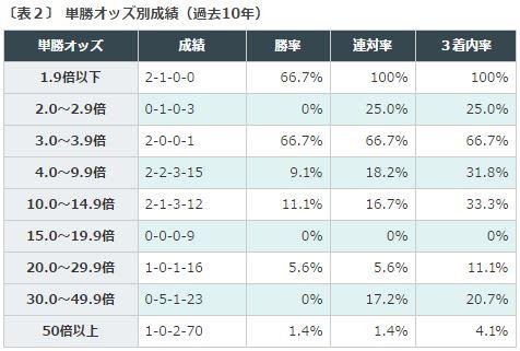 VM2016データ分析2単勝オッズ