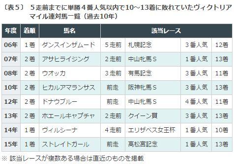 VM2016データ分析5人気から大敗