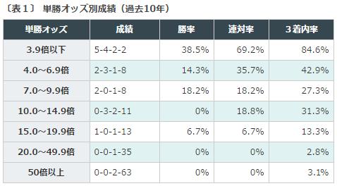 エプソムC2016データ分析1単勝人気