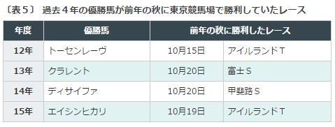 エプソムC2016データ分析5東京巧者