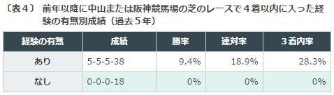 マーメイドS2016データ分析3中山・阪神