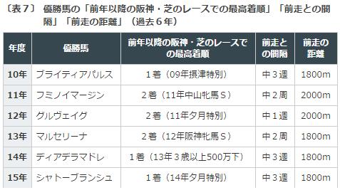 マーメイドS2016データ分析4阪神芝コース