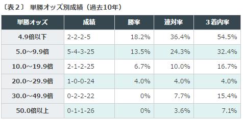 ラジオNIKKEI賞2016データ分析2単勝オッズ