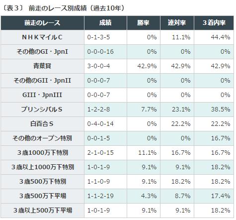ラジオNIKKEI賞2016データ分析3前走クラス