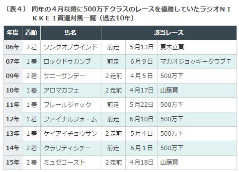 ラジオNIKKEI賞2016データ分析4500万下勝利