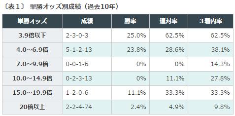 函館SS2016データ分析1単勝オッズ