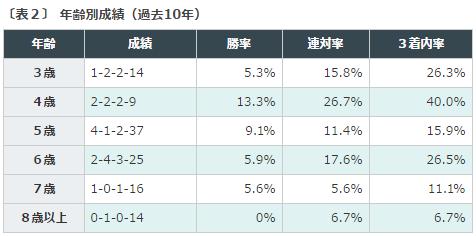 函館SS2016データ分析2馬齢