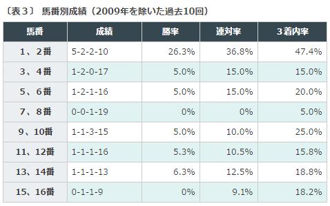 函館SS2016データ分析3枠順