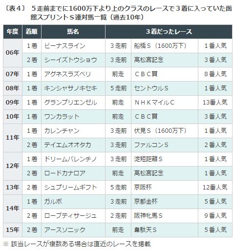 函館SS2016データ分析43着以内
