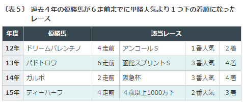 函館SS2016データ分析5勝ち馬のデータ