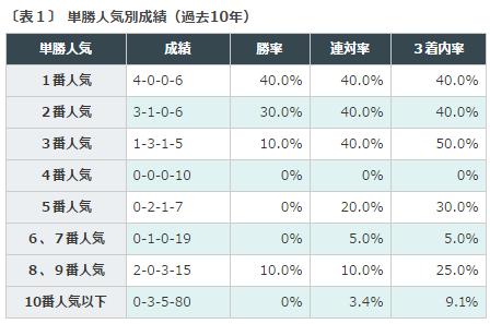 安田記念2016データ分析1単勝人気