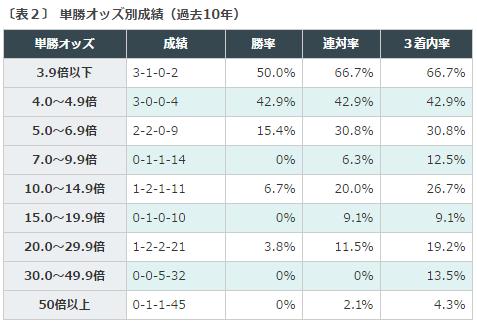 安田記念2016データ分析2単勝オッズ