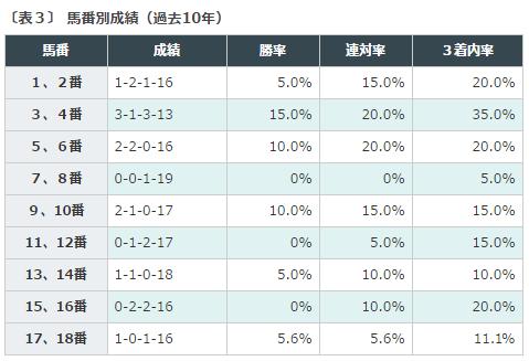 安田記念2016データ分析3馬番別成績