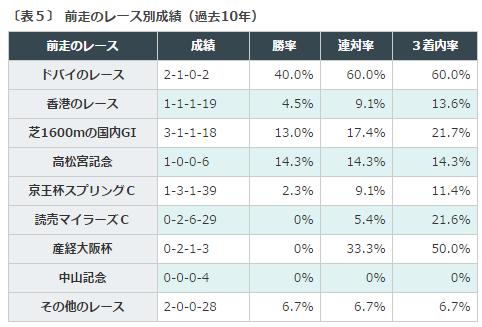 安田記念2016データ分析5前走レース別