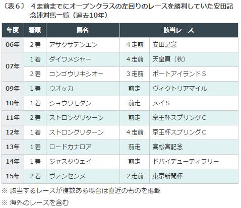 安田記念2016データ分析6連対_左回り実績