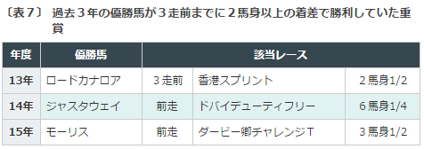 安田記念2016データ分析7重賞完勝