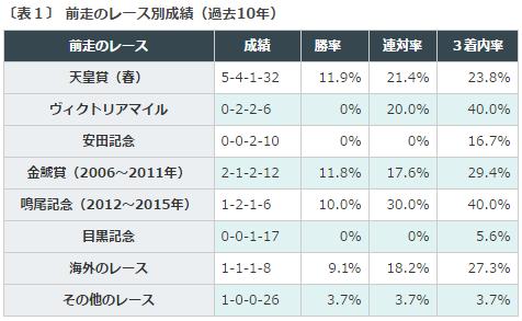 宝塚記念2016データ分析1前走