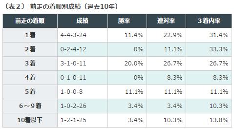 宝塚記念2016データ分析2前走着順