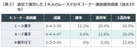 宝塚記念2016データ分析3前走4コーナー通過
