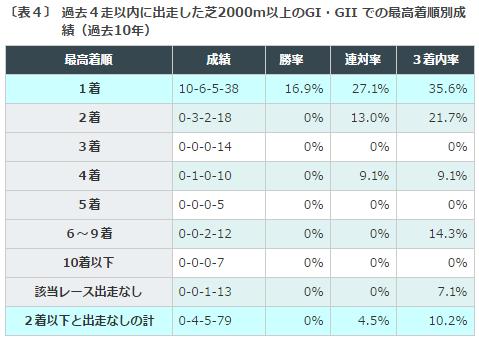 宝塚記念2016データ分析4G1G2近走