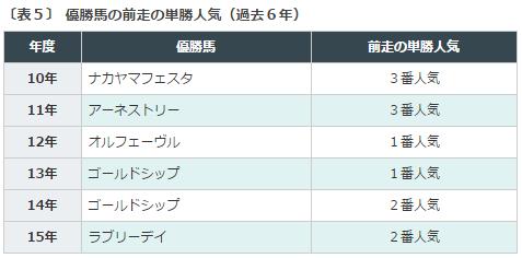 宝塚記念2016データ分析5前走単勝人気